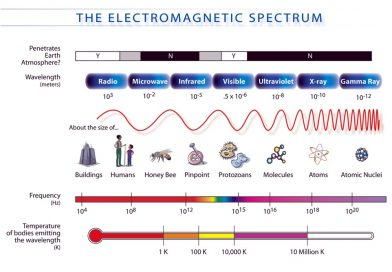 https://www.ilibrarian.net/science/electromagnetic_spectrum.jpg